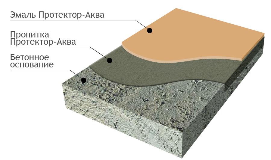 Протектор бетон подсчеты бетона