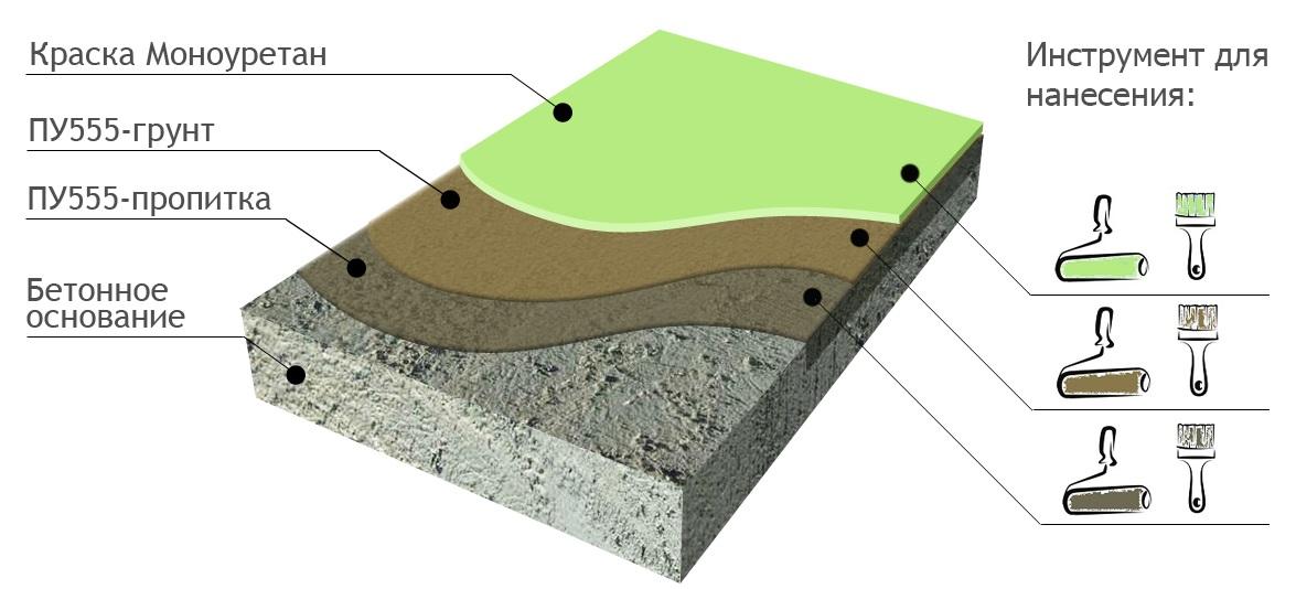 Полиуретановое покрытие бетона смеси бетонные бсг фракция 5 20